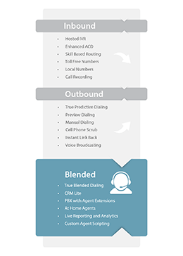 tcn contact center platform 3.0 infographic