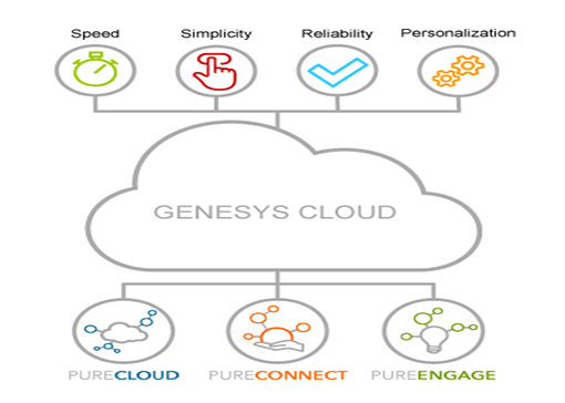 Genesys Expands Customer Experience Product Portfolio | VoipReview