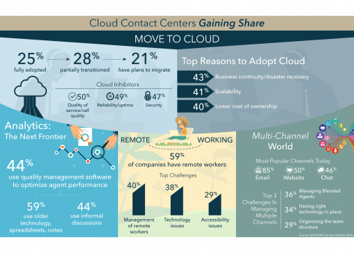 cloud contact center infographic