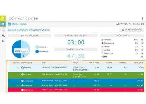 jive contact center dashboard view