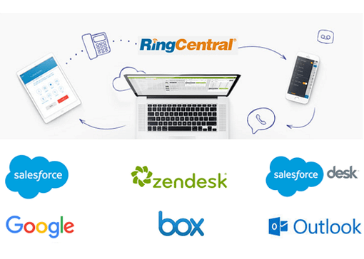 ringcentral third party application integrations