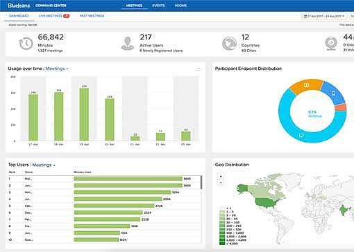 bluejeans command center dashboard analytics