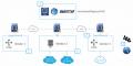 universal communications network