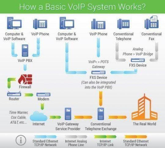 infographic of a standard VoIP phone system