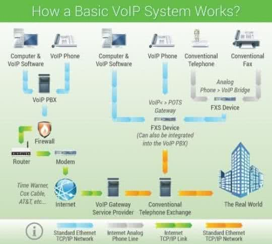 standard VoIP phone system infographic